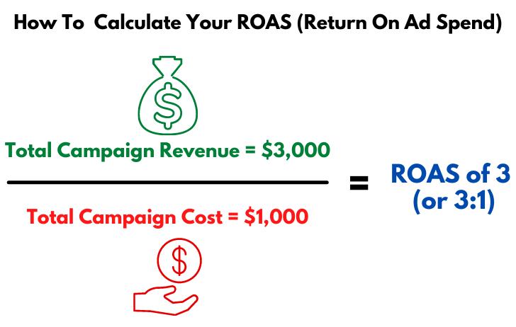 A ROAS Formula