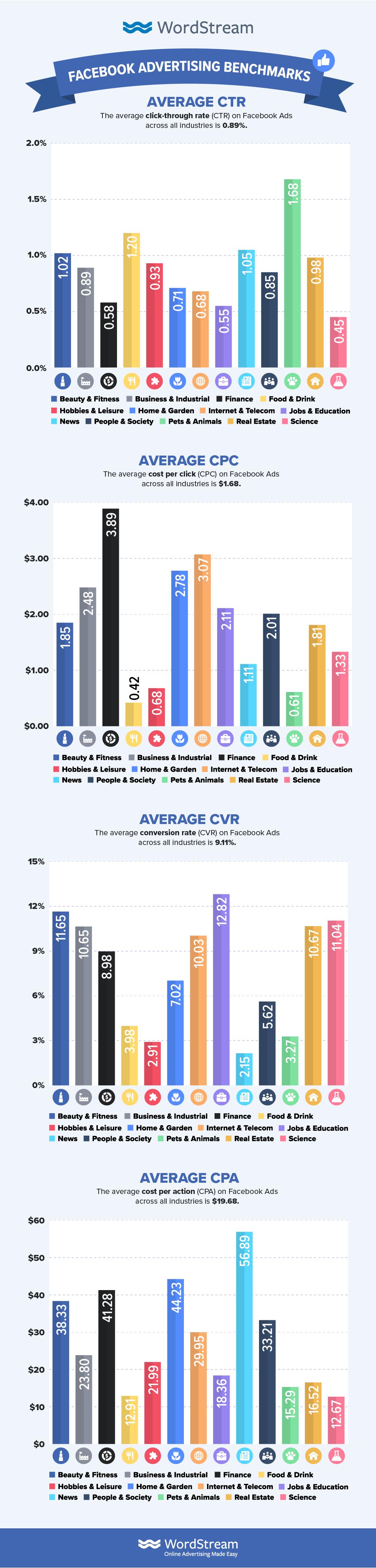 facebook industry benchmarks